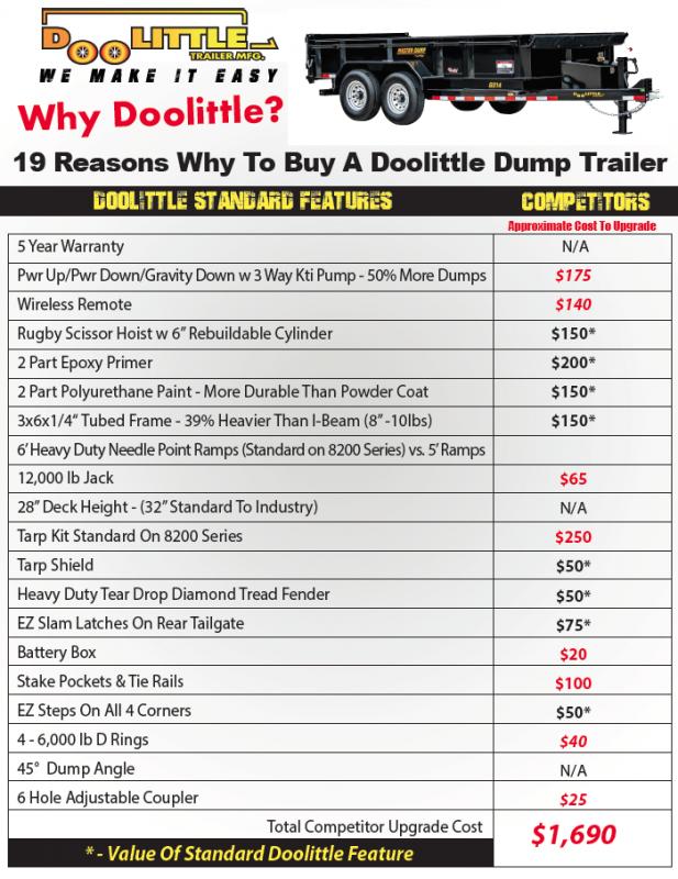 2017 DooLitttle Trailers Master Dump 82x14 14K GVWR Dump Trailer