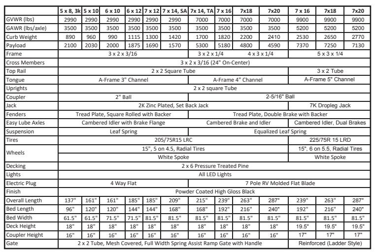 Sure-Trac 6 x 12 Tube Top Utility  3k idler