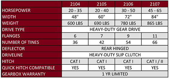 """Heavy Duty Gear Driven Tiller 72"""""""