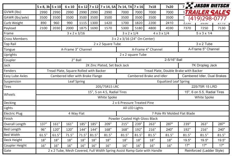 2020 Sure-Trac 7 X 14 Tube Top Utility  3K Idler