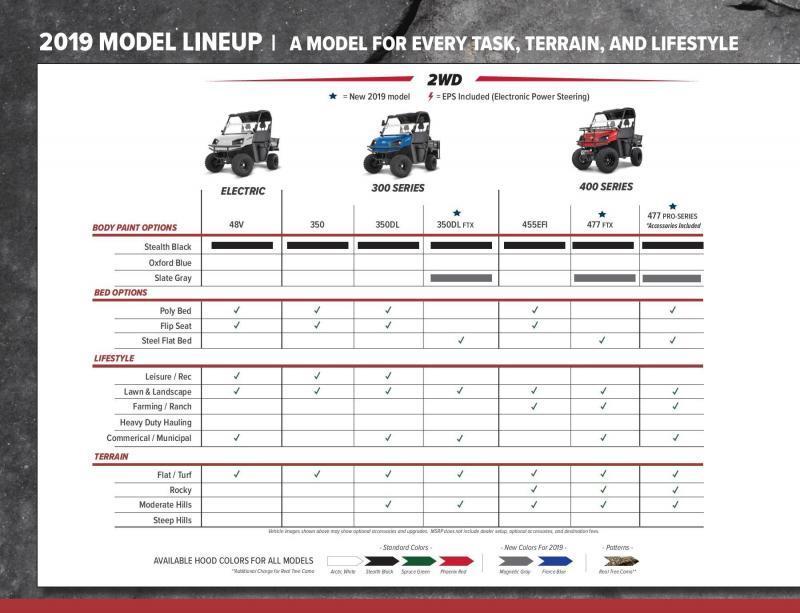 2019 American Land Master LS 48V Electric Utility Side-by-Side (UTV)